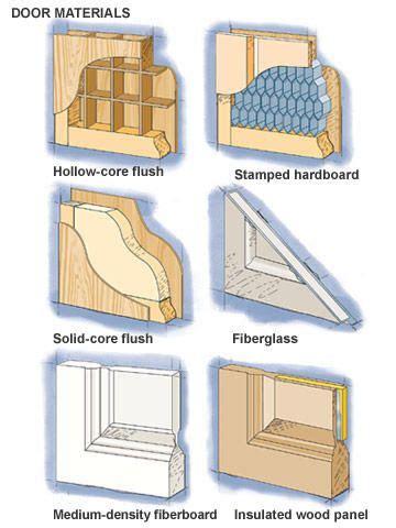 choose   door material wooden doors