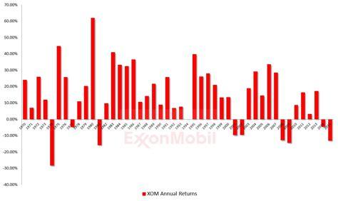 exxon mobil stock exxon mobil stock prices historical frudgereport363 web