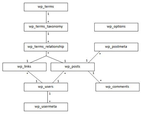 wordpress database layout wordpress 2 8 6 erd database schema blogopreneur com