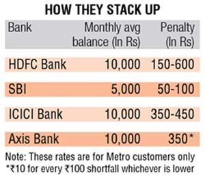 hdfc bank usa pay up to rs 600 plus taxes for not maintaining min bank