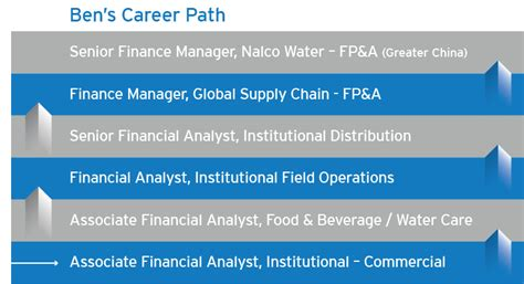 Career Guidance After Mba Finance by Finance Undergrad Ecolab Careers At Ecolab Nalco