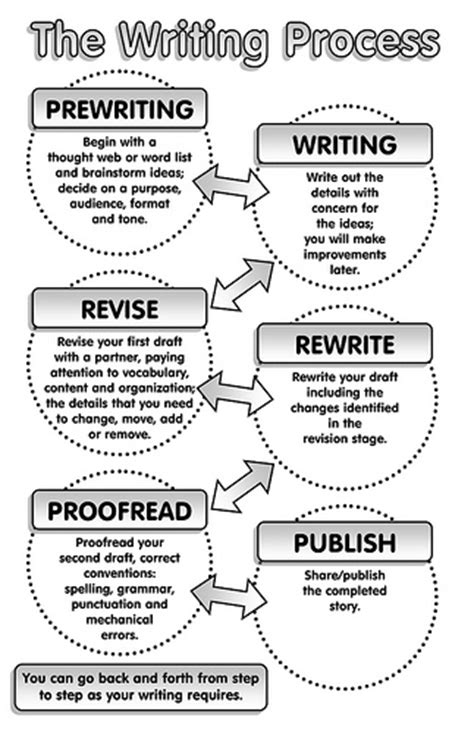 Writing Process Worksheet by The Writing Process Flickr Photo