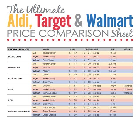 Here?s How The Prices At Aldi, Target And Walmart Stack Up