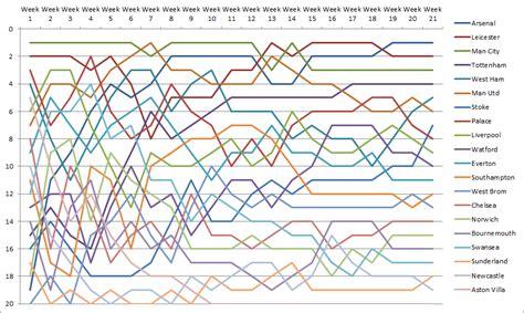 epl position 2015 16 premier league breakdown the year so far soccer