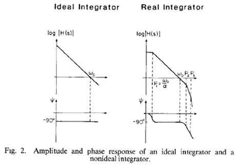 integrator circuit using lm324 ideal integrator circuit 28 images the op integrator integrator op circuit 741 pspice