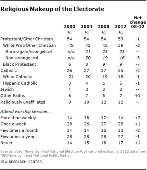 how the faithful voted: 2012 preliminary analysis | pew