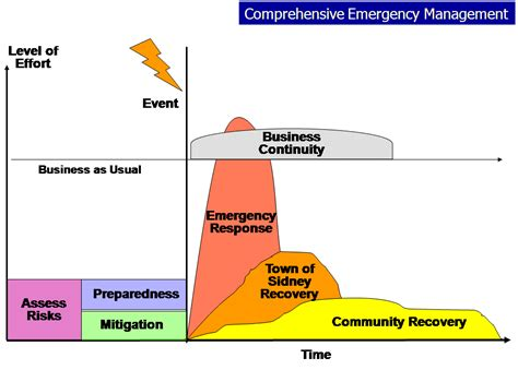 comprehensive emergency management plan template cdclaboratory information emergency preparedness