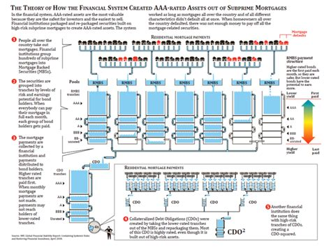 cdo structure diagram collateralized debt obligation