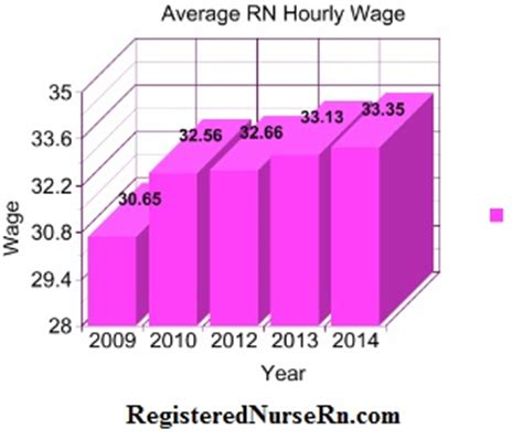 registered salary rn salary pay wages and income in registered nursing staffordb ru