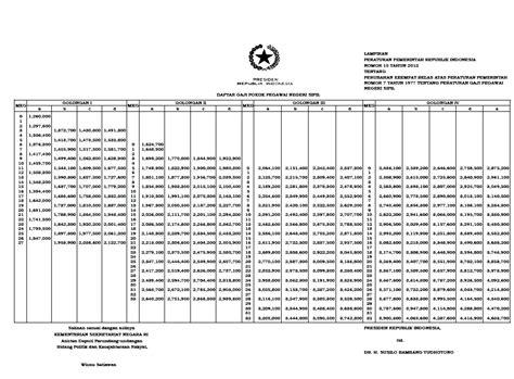 format gaji baru pns daftar gaji pns tahun 2012 sesuai pp nomor 15 tahun 2012