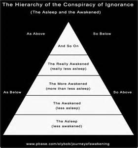 basic illuminati structure illuminati hierarchy the hierarchy of the conspiracy of