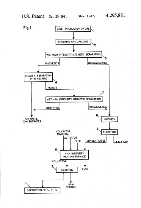 Patent US4295881 - Process for extraction of platinum