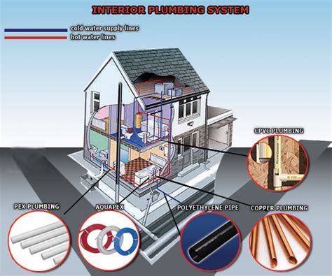 Repiping Plumbing by Repiping Replace Plumbing Pipe Conversion Pvc Pipes