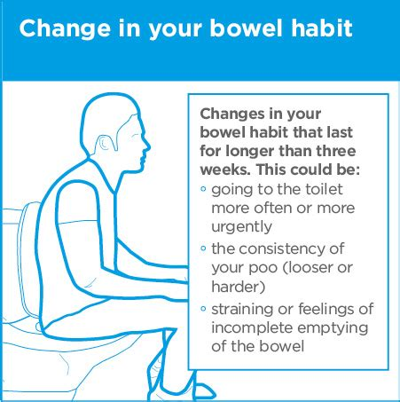 bowel cancer symptoms and prevention