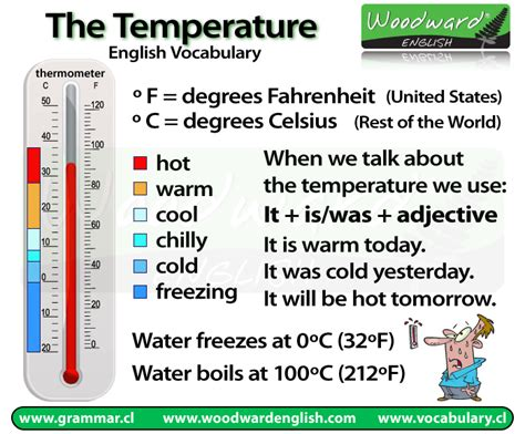 what does images in english weather temperature and idioms woodward english