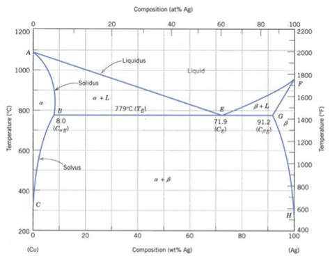 ag cu phase diagram using the ag cu phase diagram fig 1 cite the chegg