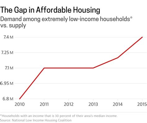 lowest housing prices in usa a housing affordability crisis that s worse for the lowest income americans poverty politics