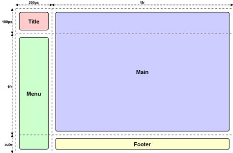 css layout modes css grid layout track breadths big
