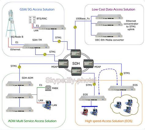 Lotion A G Sdh Bpom sdh telecommunication network equipment osn 500 with stm4 16 e1 equipment view sdh multilexer