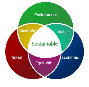 waste to wealth energy environment and sustainability books sustainable development