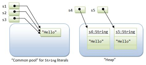 java pattern literal java how can a string be initialized using quot quot stack