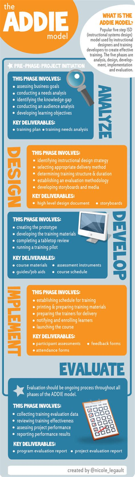 instructional design home based jobs the addie instructional design model infographic e