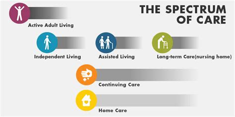 design guidelines for continuing care facilities in alberta retirement homes calgary