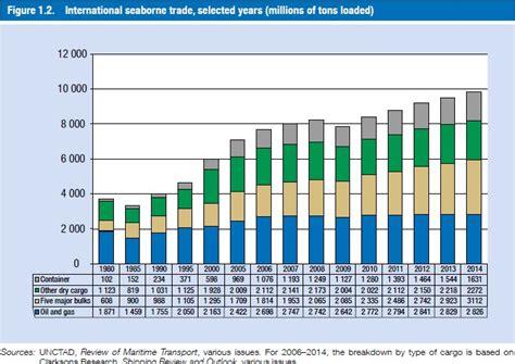 reducing air pollution from international transportation international cooperation us epa