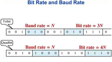 bit rate what is the difference between baud rate and bit rate quora