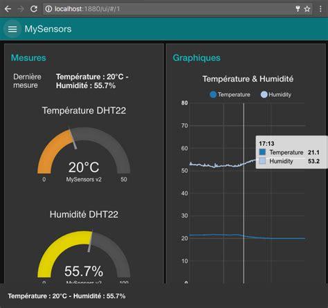 node js dashboard tutorial dashboard for iot with node red part 2 gauges graphs