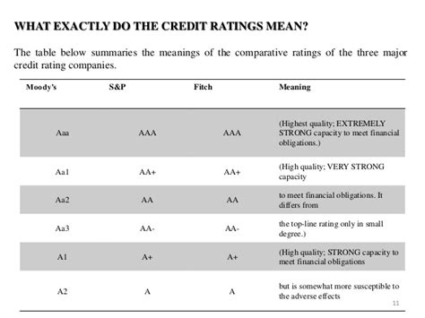 credit ratings table credit rating
