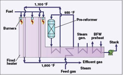 hydrogen production by steam reforming ~ chemical
