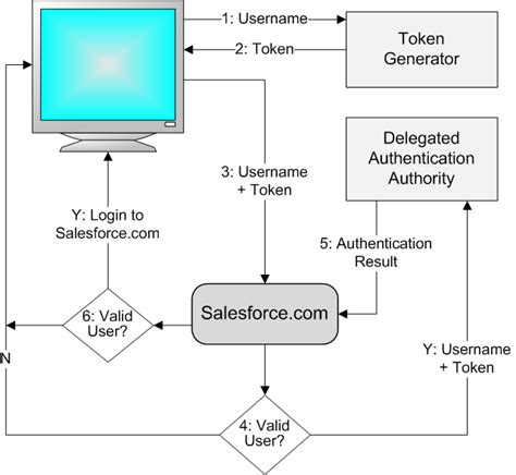 single sign on flow diagram preparing for salesforce delegated authentication