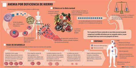 anemia mediterranea alimentazione dieta per l anemia dieta dimagrante veloce come