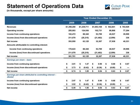the discontinued operations section of the income statement refers to cloud peak energy resources llc form 8 k ex 99 1