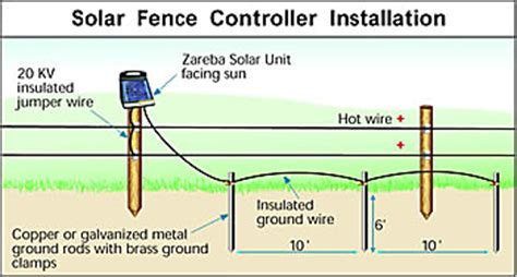 electric fence charger electric fence energizer zareba