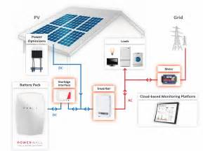 home battery systems tesla powerwall home battery and solar system packages