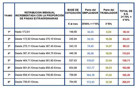 aumento salarial de domsticas de enero de 2016 uruguay aumentos de sueldos para empleada domestica en 2016 tabla