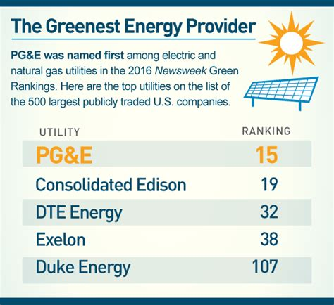 Pg E Bills Rank Among The Lowest In The Nation Pg E Currents by Infographic Greenest Energy Provider Pg E Currents