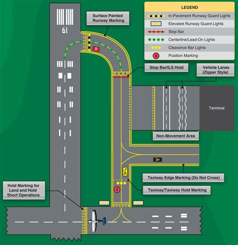 what color are taxiway lights runway lights and markings pdf