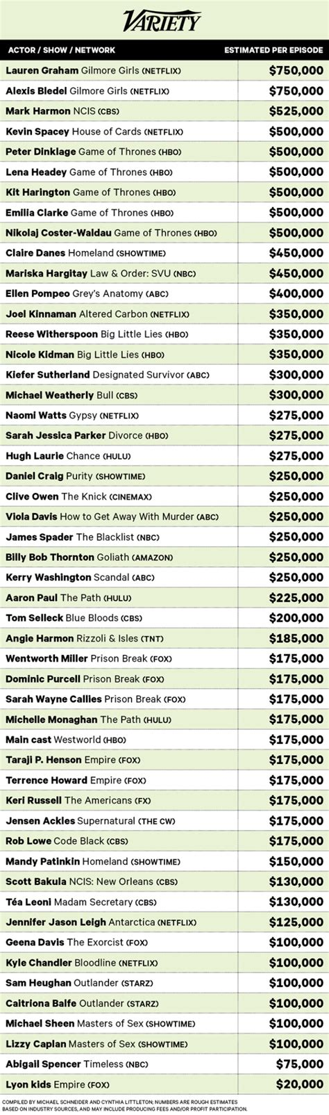 highest paid actors on tv their salaries revealed variety highest paid actors on tv their salaries revealed variety