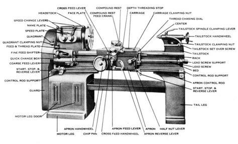 lathe machine diagram with labeling sebastian 12 quot 16 quot 20 quot 24 quot metal lathe operator parts