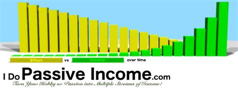 passive income highly profitable passive income ideas on how to make money and start your own business affiliate marketing dropshipping kindle publishing cryptocurrency trading books best business ideas for 2017 i do passive income