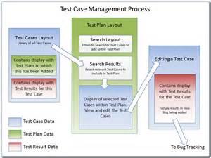 test case management product documentation