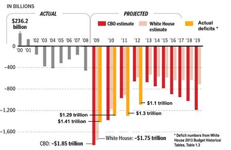 National Debt When Bush Left Office by The City Square Stimulus Fail When Can We Declare