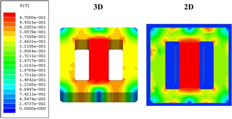 thermal energy developed in the inductor materials free text nonlinear modeling of e type ferrite inductors using finite element