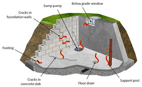 radon in house measuring radon in your home