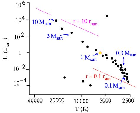 the hertzsprung diagram classifies by which four properties hertzsprung diagram