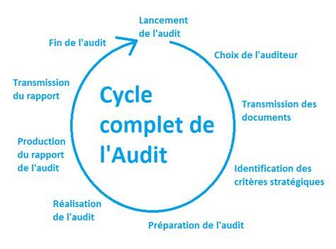 Un Cabinet D Audit by Cabinet D Audit Definition