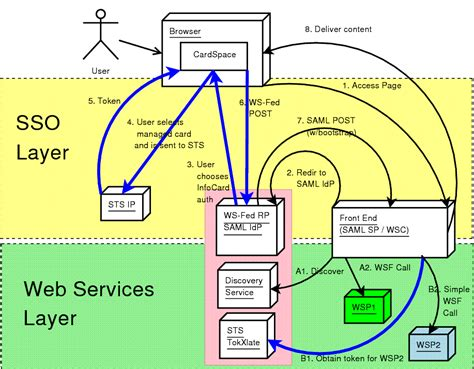 saml architecture diagram tas 3 architecture deliverable 2 1 draft 20